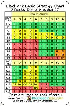 Blackjack basic strategy kontanter list